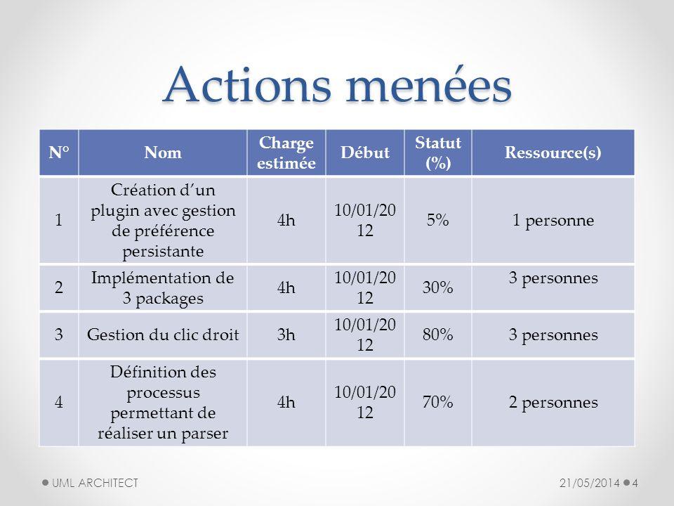 Détail des actions o OBJECTIF : o DESCRIPTION : o EXTRAIT : 21/05/2014 UML ARCHITECT 5