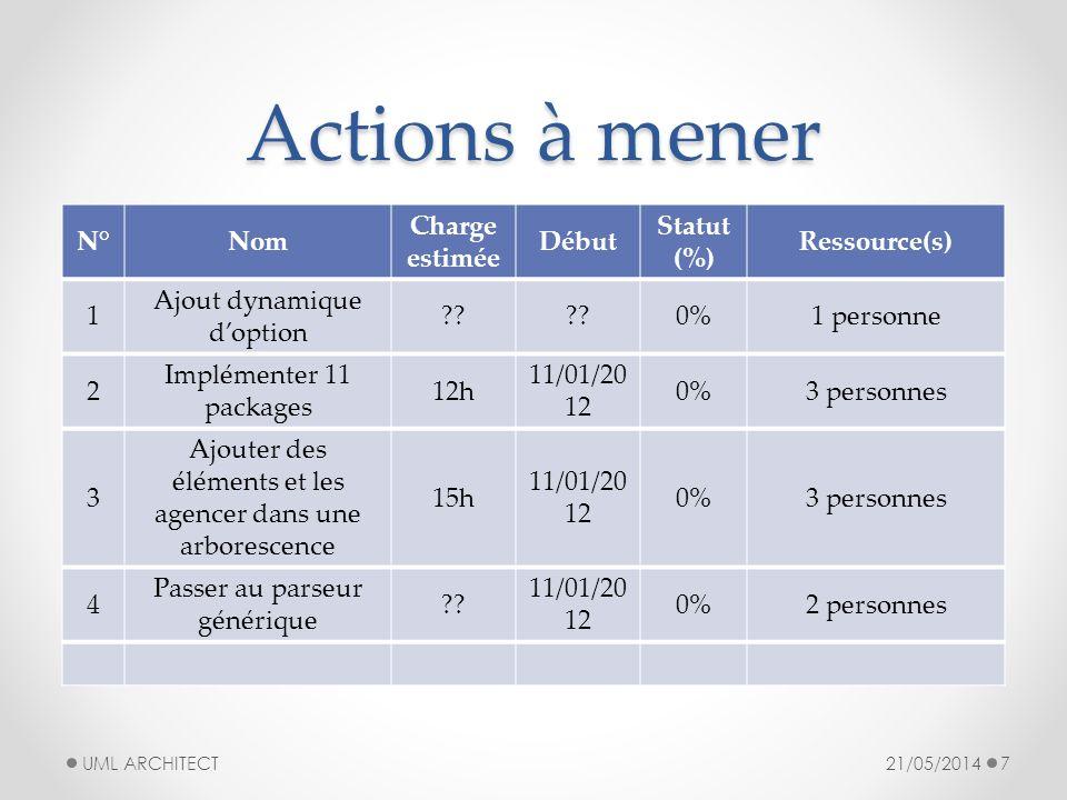 Commentaires 21/05/2014 UML ARCHITECT 8