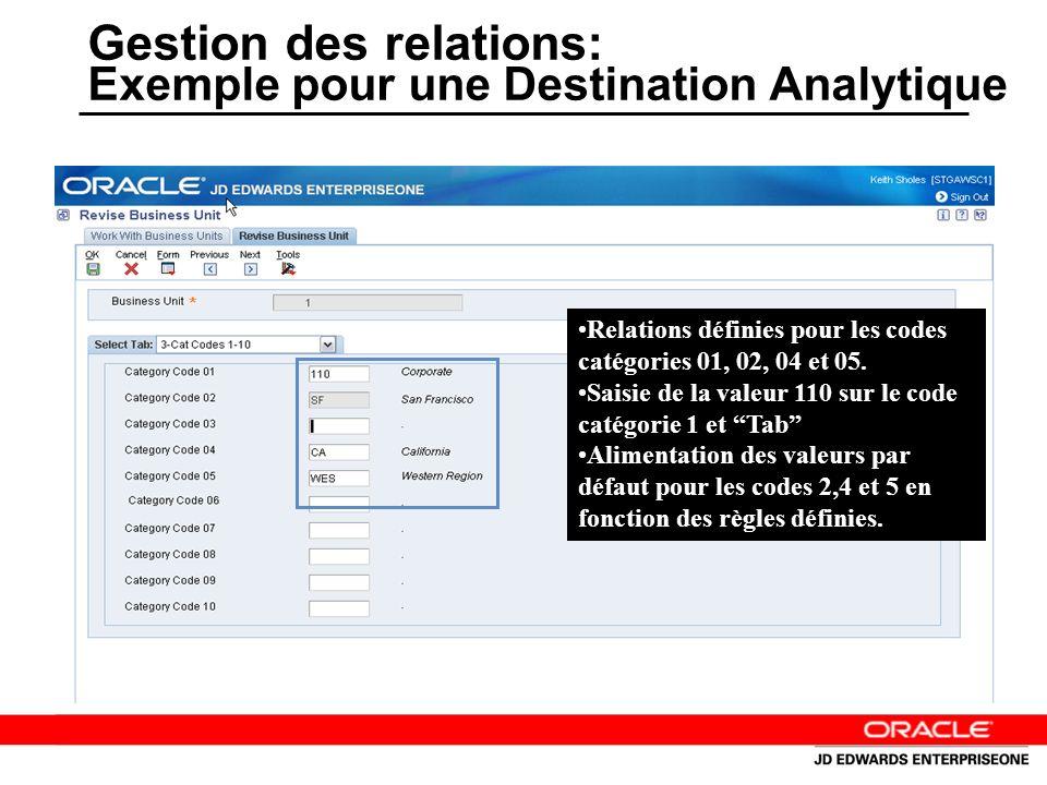 Gestion des relations: Exemple pour une Destination Analytique Relations définies pour les codes catégories 01, 02, 04 et 05.