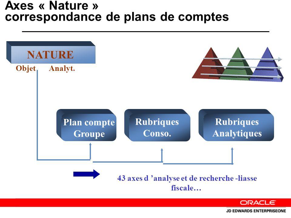 Axes « Nature » correspondance de plans de comptes Plan compte Groupe Rubriques Conso.