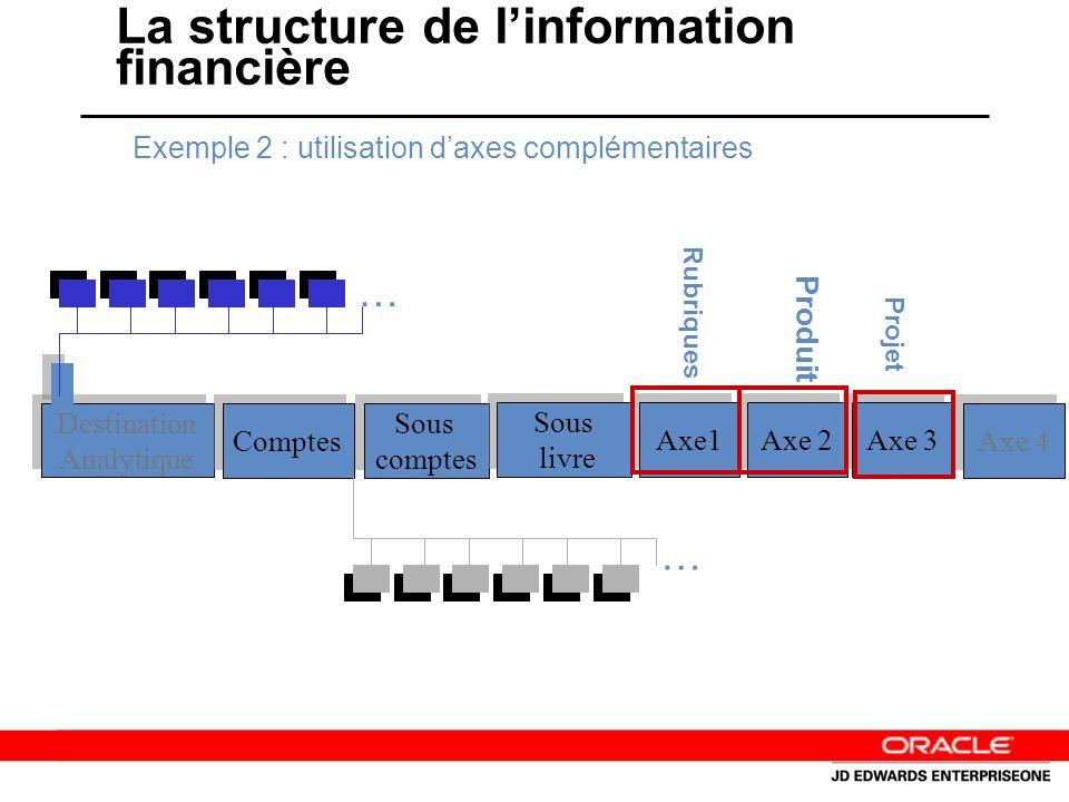 La structure de linformation financière Destination Analytique Destination Analytique Comptes Sous comptes Sous comptes Sous livre Sous livre Axe1 Axe 2 Axe 3 Axe 4 … … Exemple 2 : utilisation daxes complémentaires Rubriques Produit Projet