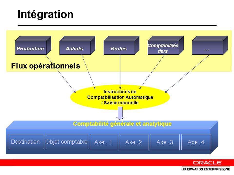 Intégration Instructions de Comptabilisation Automatique / Saisie manuelle Comptabilité générale et analytique ProductionAchatsVentes Comptabilités tiers … Flux opérationnels DestinationObjet comptable Axe.