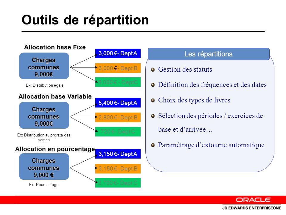 Outils de répartition Charges communes 9,000 Allocation base Fixe Charges communes 9,000 Allocation base Variable Charges communes 9,000 Charges communes 9,000 Allocation en pourcentage 3,000 - Dept A 3,000 - Dept B 3,000 - DeptC 5,400 - Dept A 2,800 - Dept B 720 - Dept C 3,150 - Dept A 3,150 - Dept B 2,700 - Dept C Ex: Distribution égale Ex: Distribution au prorata des ventes Ex: Pourcentage Gestion des statuts Définition des fréquences et des dates Choix des types de livres Sélection des périodes / exercices de base et darrivée… Paramétrage dextourne automatique Les répartitions