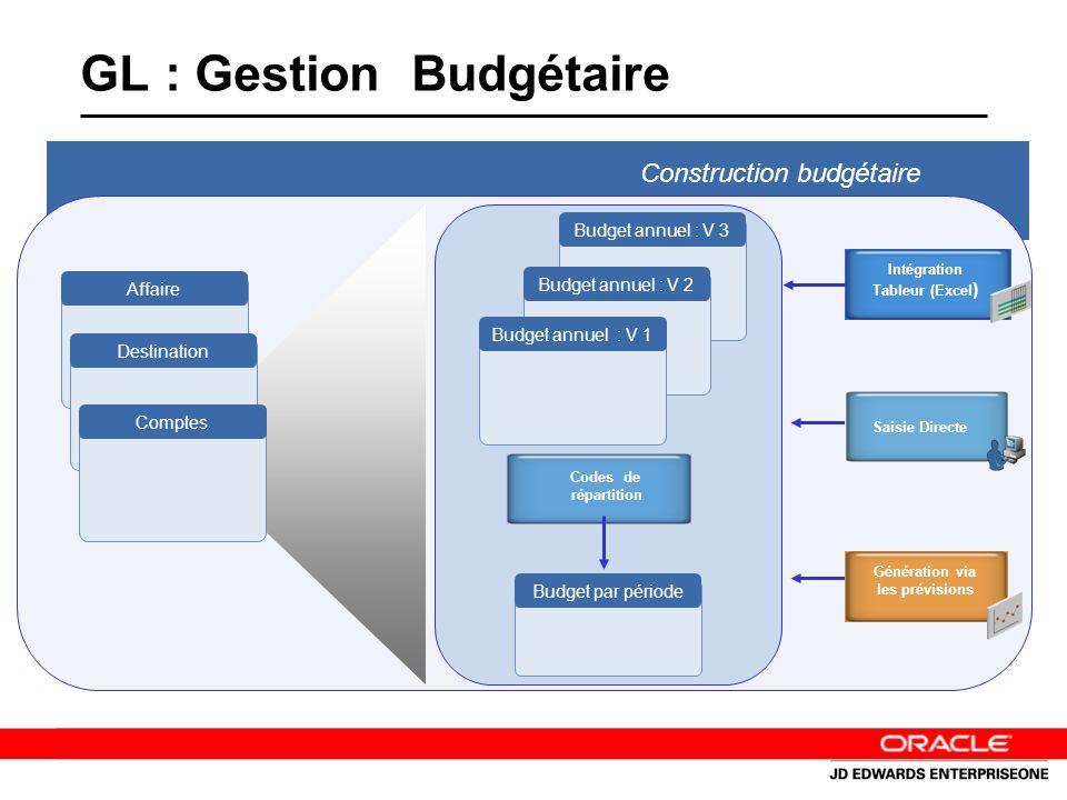 GL : Gestion Budgétaire Codes de répartition Budget par période Intégration Tableur (Excel ) Génération via les prévisions Saisie Directe Budget annuel : V 3 Budget annuel : V 2 Budget annuel : V 1 Affaire Destination Comptes Construction budgétaire