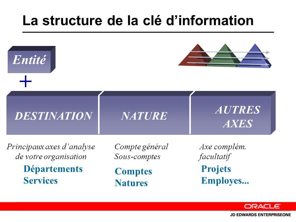 La structure de la clé dinformation Entité + Principaux axes danalyse de votre organisation Compte général Sous-comptes Axe complém.
