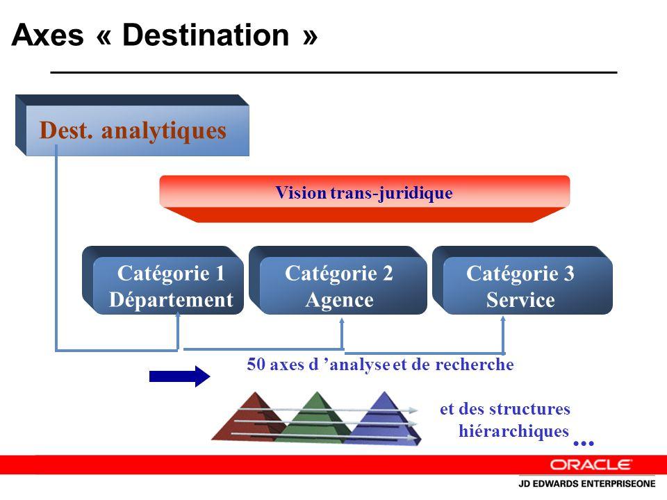 Relations entre Axes Besoin: Des hiérarchies ou des relations entre Axes sont souvent créées sur base des codes catégories pour les Destinations Anaytiques pour répondre à des besoins de gestion Du reporting est développé sur cette base.