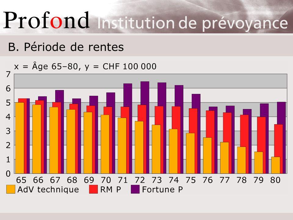 Calcul de prestations Profond Cotisations 327 500 Accroissement = 420 739 (128,5 %) Fortune748 239 ADV Profond594 659 Rentes-RM627 696 Frais de gestion Risques de fluctuation Rentes de vieillesse = 594 659 x 7,2 % = 42 815 = 627 696 x 6,8 % = 42 815 ADV-LPP502 081 Rte de vieillesse LPP = 502 081 x 7,1 % = 35 648 (= 528 375 x 7,2 % = 38 043)
