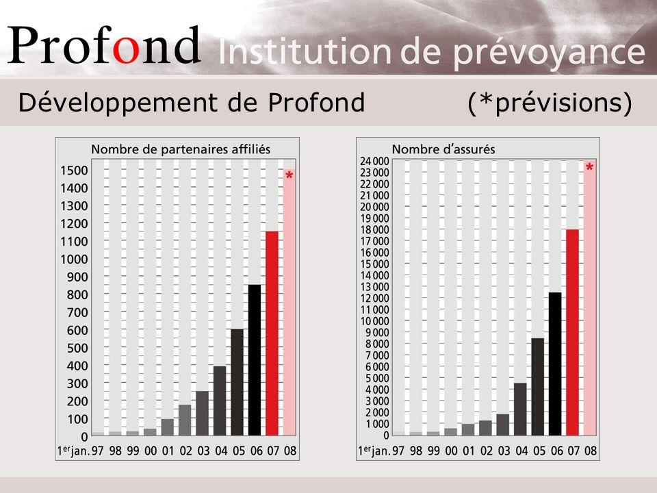 Résultat des placements et distribution En pour cent [%]199519961997199819992000 Performance10,410,917,98,55,23,6 Rémunération AdV5,07,09,07,05,04,0 Augmentat.