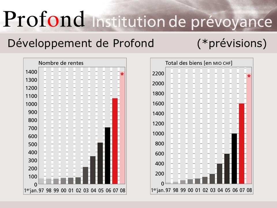 Développement de Profond (*prévisions)