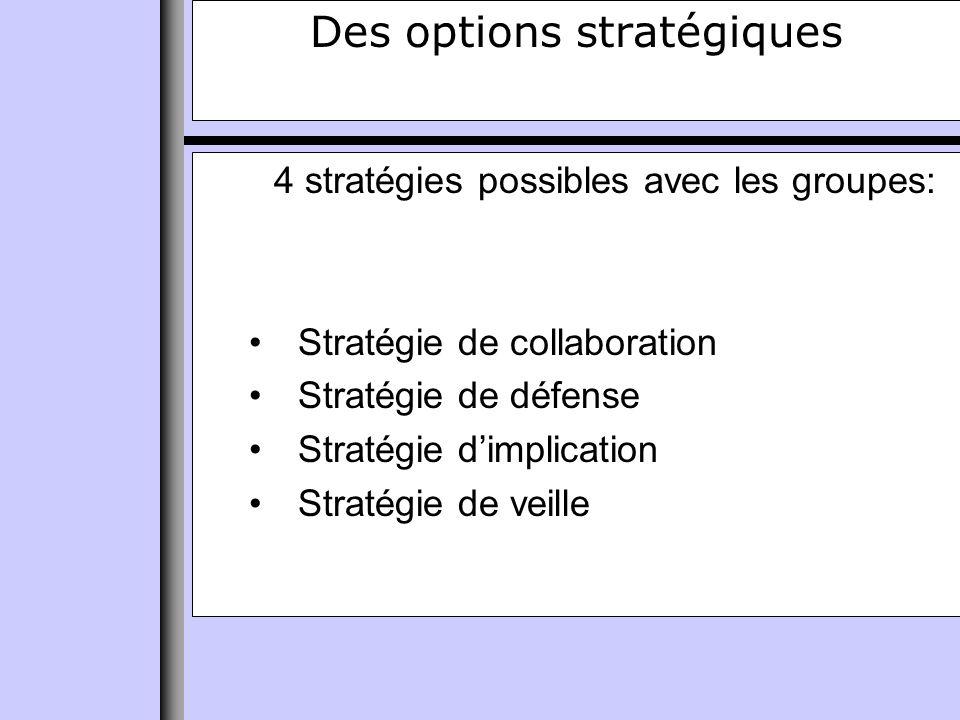 Des options stratégiques 4 stratégies possibles avec les groupes: Stratégie de collaboration Stratégie de défense Stratégie dimplication Stratégie de veille