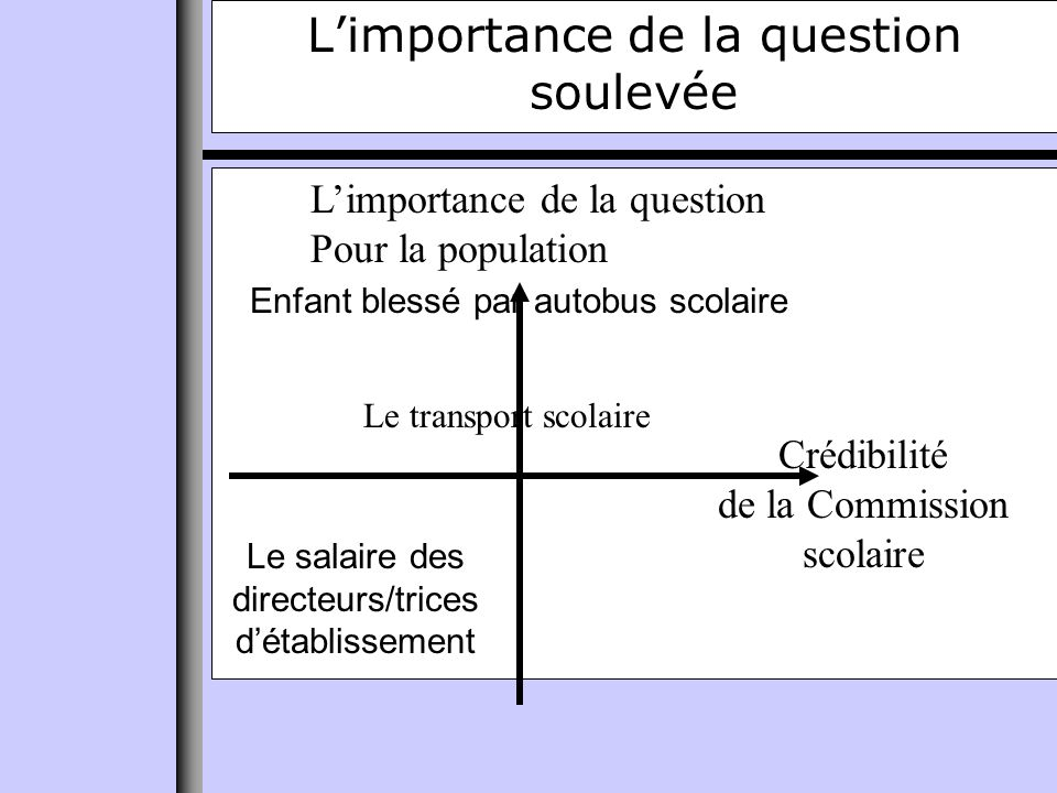 Limportance de la question soulevée Limportance de la question Pour la population Crédibilité de la Commission scolaire Le transport scolaire Le salai