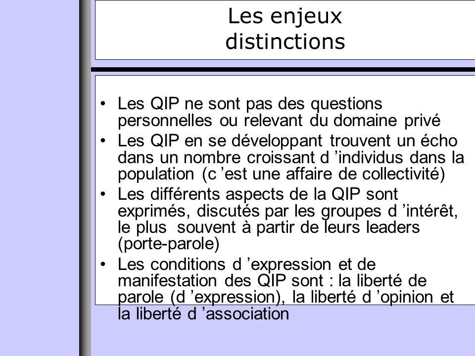 Les enjeux distinctions Les QIP ne sont pas des questions personnelles ou relevant du domaine privé Les QIP en se développant trouvent un écho dans un nombre croissant d individus dans la population (c est une affaire de collectivité) Les différents aspects de la QIP sont exprimés, discutés par les groupes d intérêt, le plus souvent à partir de leurs leaders (porte-parole) Les conditions d expression et de manifestation des QIP sont : la liberté de parole (d expression), la liberté d opinion et la liberté d association