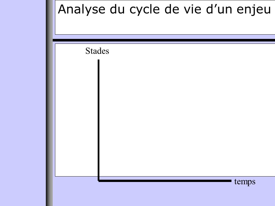 Analyse du cycle de vie dun enjeu temps Stades