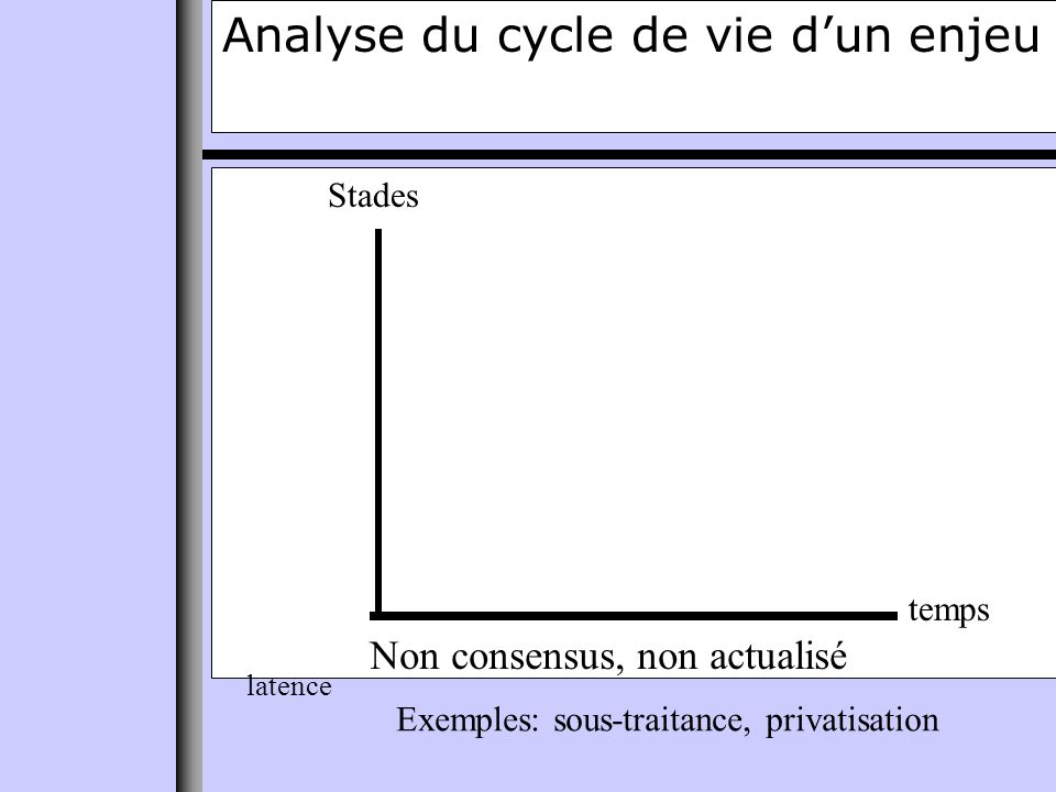 Analyse du cycle de vie dun enjeu temps Stades latence Non consensus, non actualisé Exemples: sous-traitance, privatisation