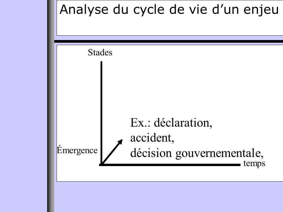Analyse du cycle de vie dun enjeu temps Stades Émergence Ex.: déclaration, accident, décision gouvernementale,