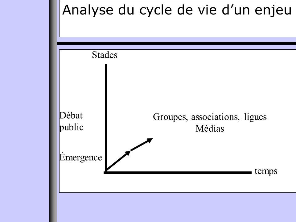 Analyse du cycle de vie dun enjeu temps Stades Émergence Débat public Groupes, associations, ligues Médias