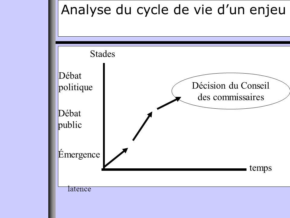Analyse du cycle de vie dun enjeu temps Stades latence Émergence Débat public Débat politique Décision du Conseil des commissaires