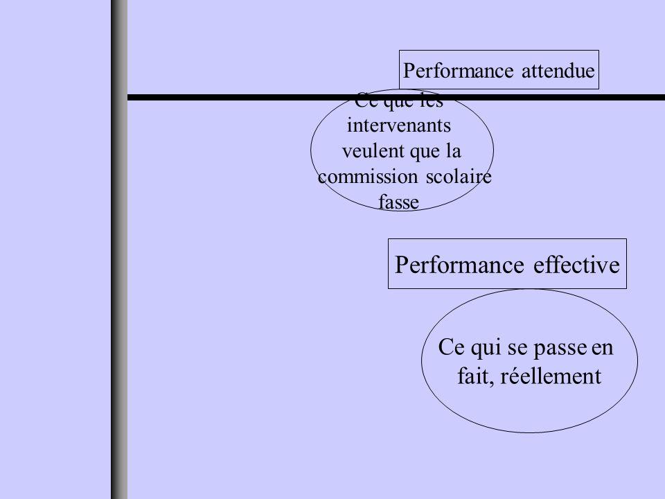 Ce que les intervenants veulent que la commission scolaire fasse Performance attendue Ce qui se passe en fait, réellement Performance effective