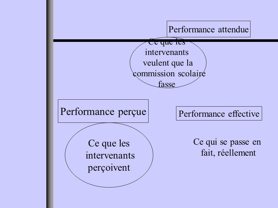 Ce que les intervenants veulent que la commission scolaire fasse Performance attendue Ce qui se passe en fait, réellement Performance effective Ce que les intervenants perçoivent Performance perçue
