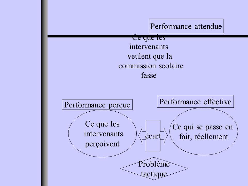 Ce que les intervenants veulent que la commission scolaire fasse Performance attendue Ce qui se passe en fait, réellement Performance effective Ce que les intervenants perçoivent Performance perçue écart Problème tactique