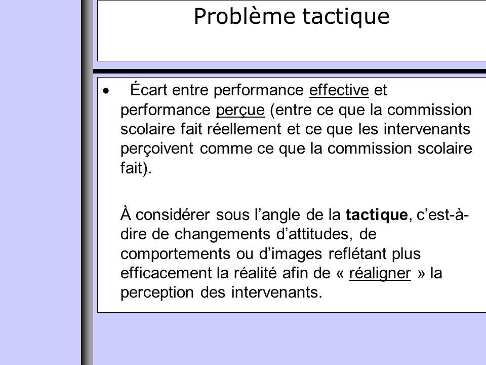 Problème tactique Écart entre performance effective et performance perçue (entre ce que la commission scolaire fait réellement et ce que les intervenants perçoivent comme ce que la commission scolaire fait).