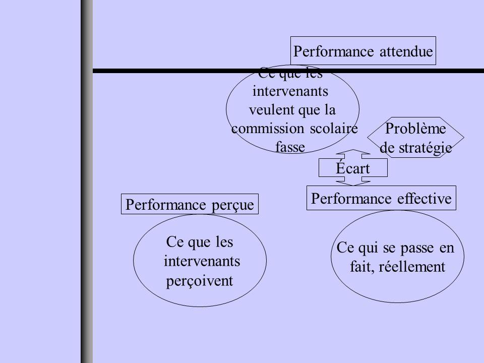 Ce que les intervenants veulent que la commission scolaire fasse Performance attendue Ce qui se passe en fait, réellement Performance effective Ce que les intervenants perçoivent Performance perçue Écart Problème de stratégie