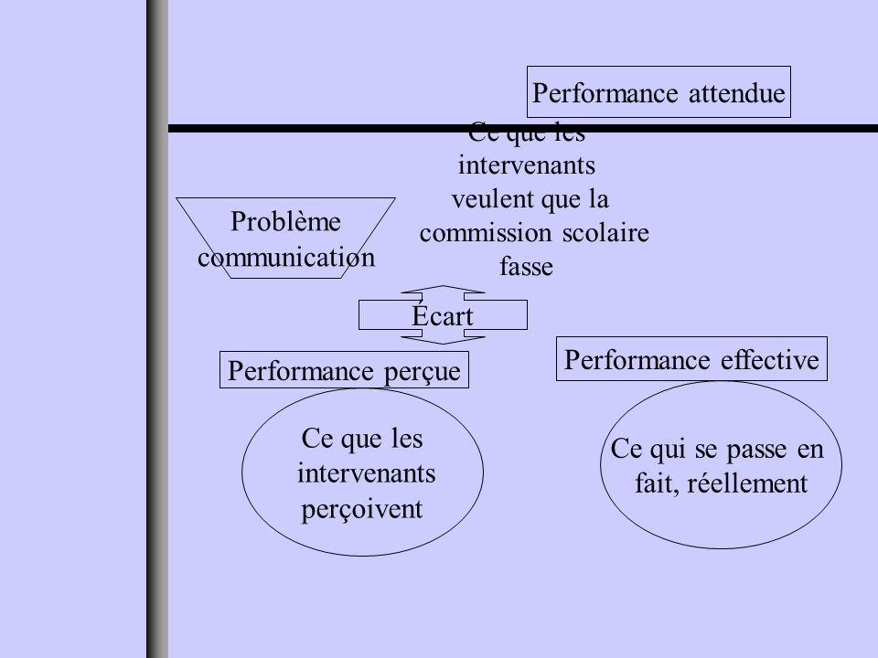 Ce que les intervenants veulent que la commission scolaire fasse Performance attendue Ce qui se passe en fait, réellement Performance effective Ce que les intervenants perçoivent Performance perçue Écart Problème communication