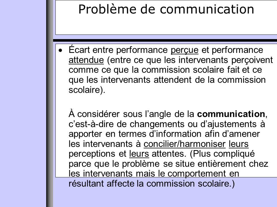 Problème de communication Écart entre performance perçue et performance attendue (entre ce que les intervenants perçoivent comme ce que la commission scolaire fait et ce que les intervenants attendent de la commission scolaire).