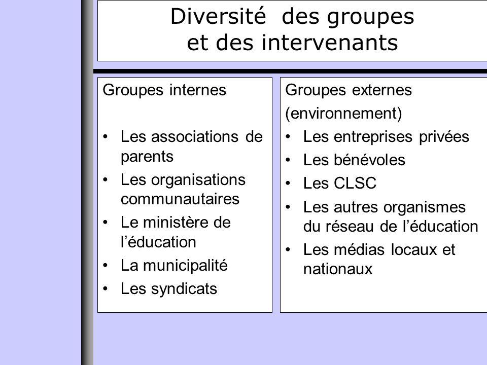 Quels sont les messages des groupes ? Des enjeux à évaluer Des questions dintérêt public à gérer
