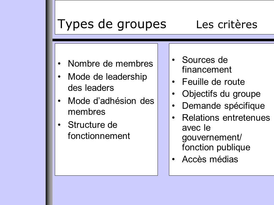 Types de groupes Origine Points de «contact» Comité détablissement La Direction général Le Conseil des commissaires