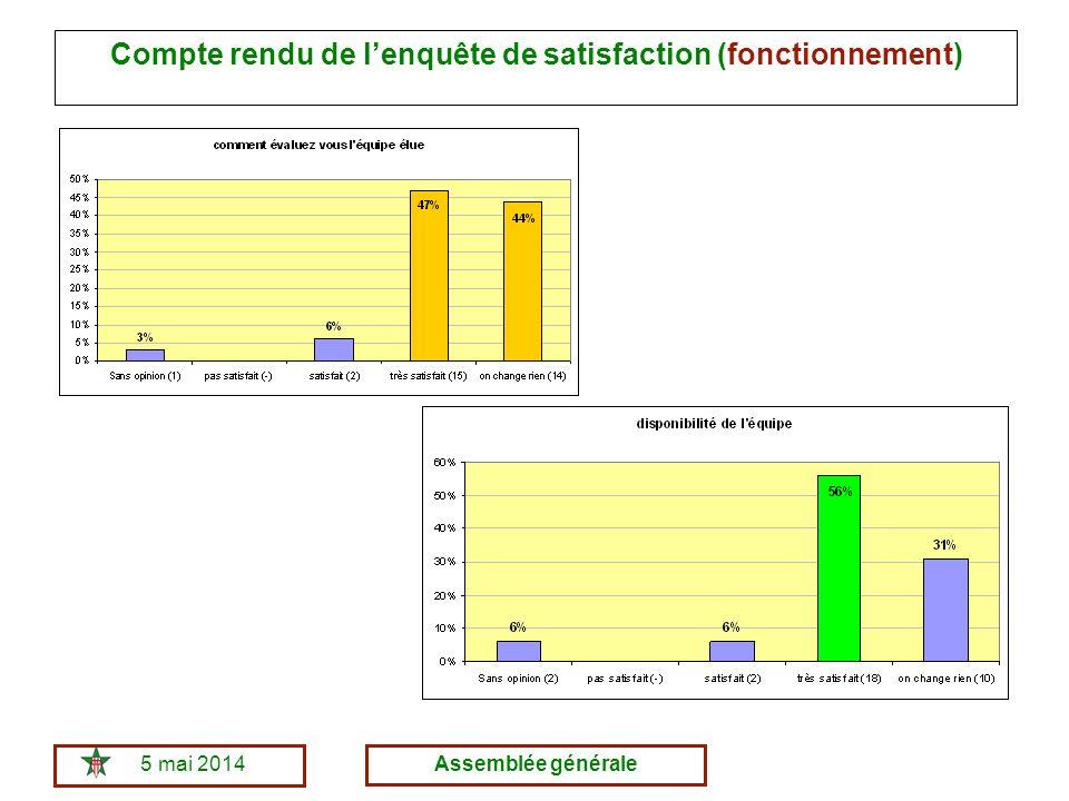 5 mai 2014Assemblée générale Compte rendu de lenquête de satisfaction (fonctionnement)