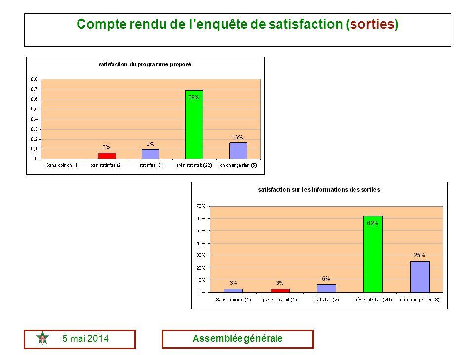 5 mai 2014Assemblée générale Compte rendu de lenquête de satisfaction (sorties)