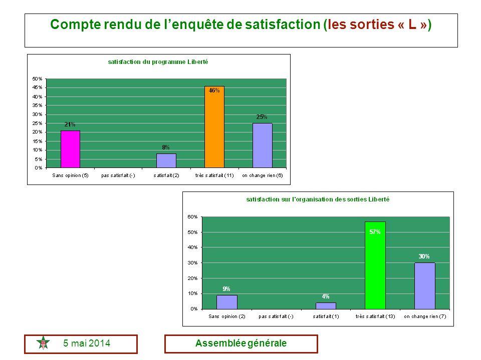 5 mai 2014Assemblée générale Compte rendu de lenquête de satisfaction (les sorties « L »)