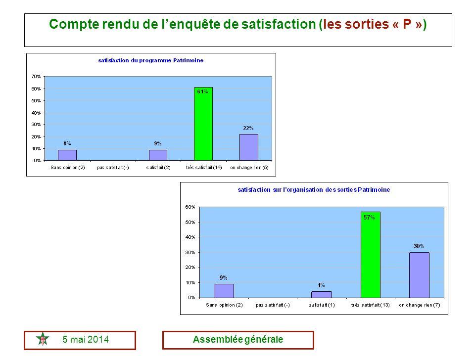 5 mai 2014Assemblée générale Compte rendu de lenquête de satisfaction (les sorties « P »)