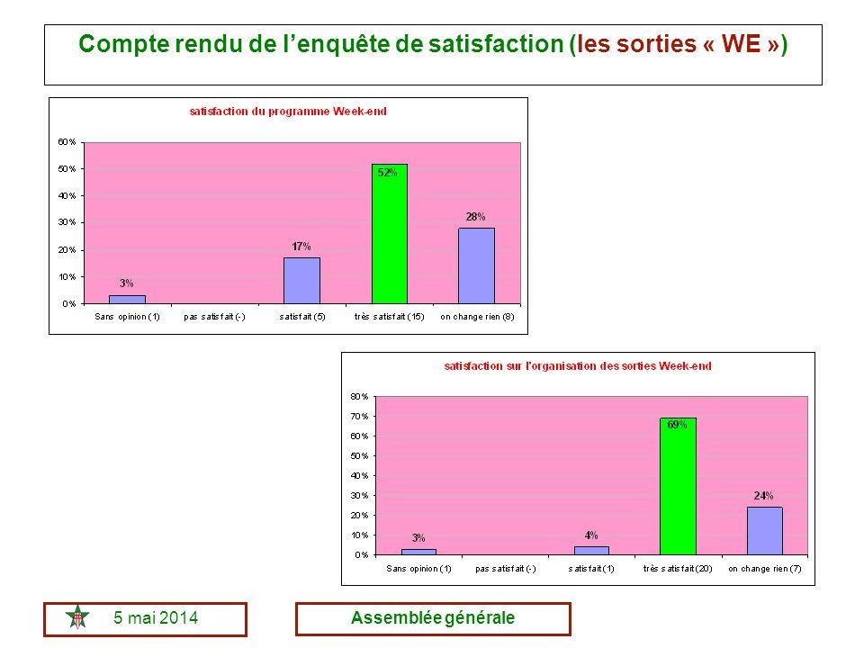 5 mai 2014Assemblée générale Compte rendu de lenquête de satisfaction (les sorties « WE »)