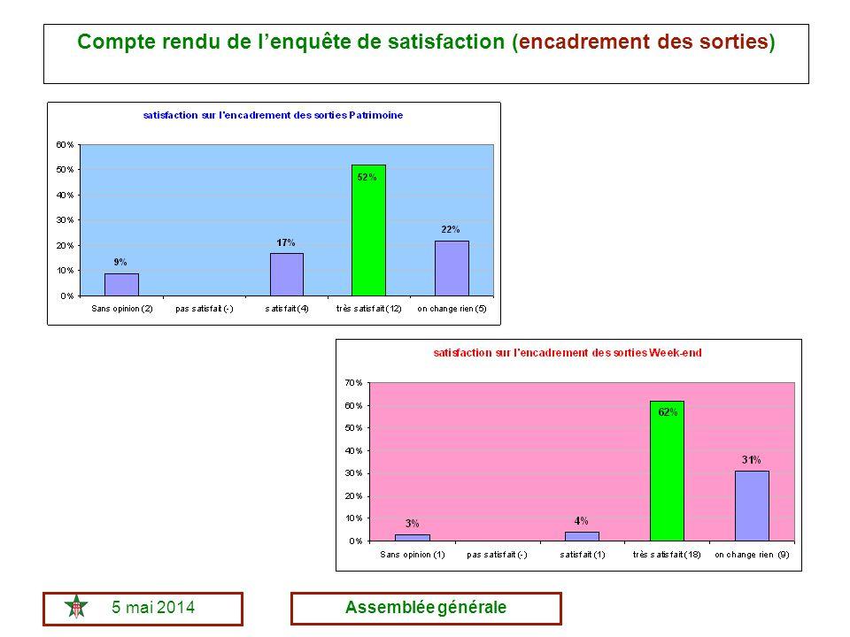 5 mai 2014Assemblée générale Compte rendu de lenquête de satisfaction (encadrement des sorties)