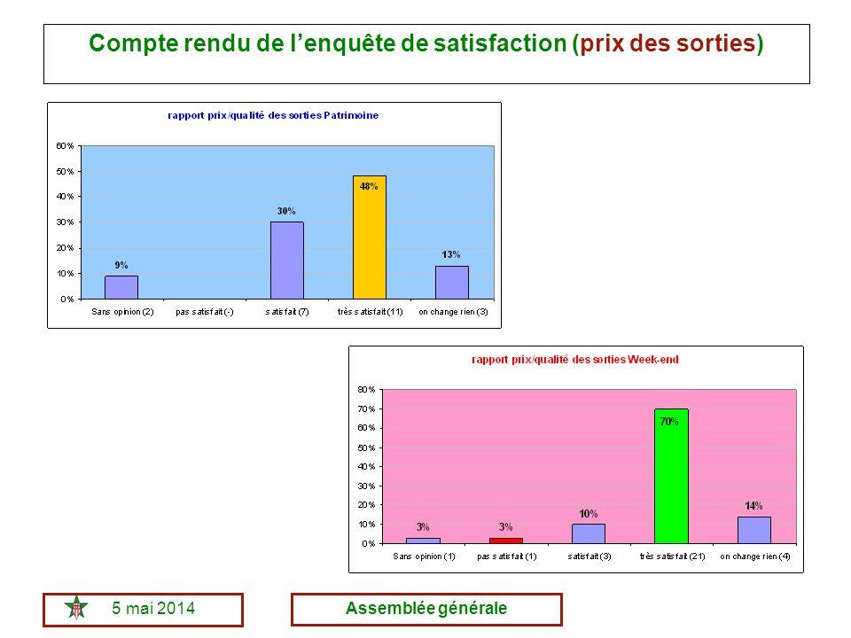 5 mai 2014Assemblée générale Compte rendu de lenquête de satisfaction (prix des sorties)