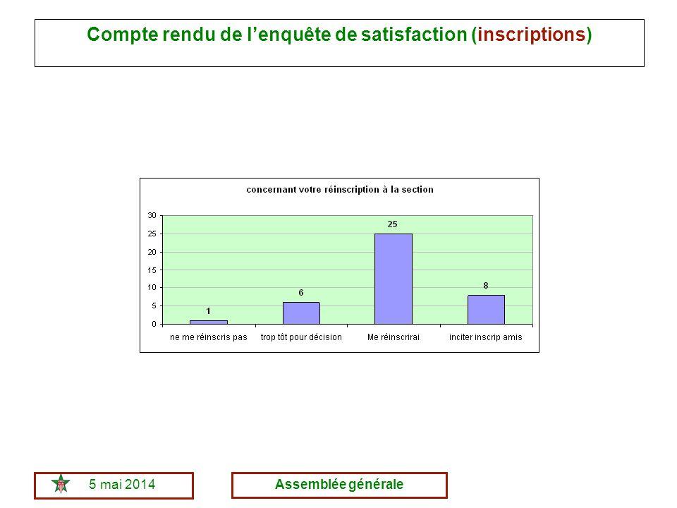5 mai 2014Assemblée générale Compte rendu de lenquête de satisfaction (inscriptions)