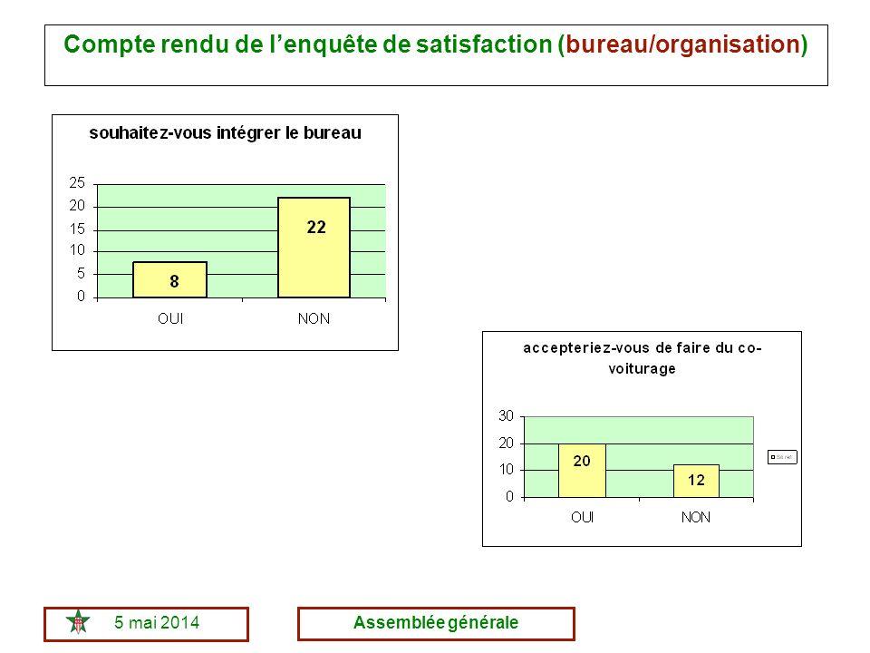 5 mai 2014Assemblée générale Compte rendu de lenquête de satisfaction (bureau/organisation)