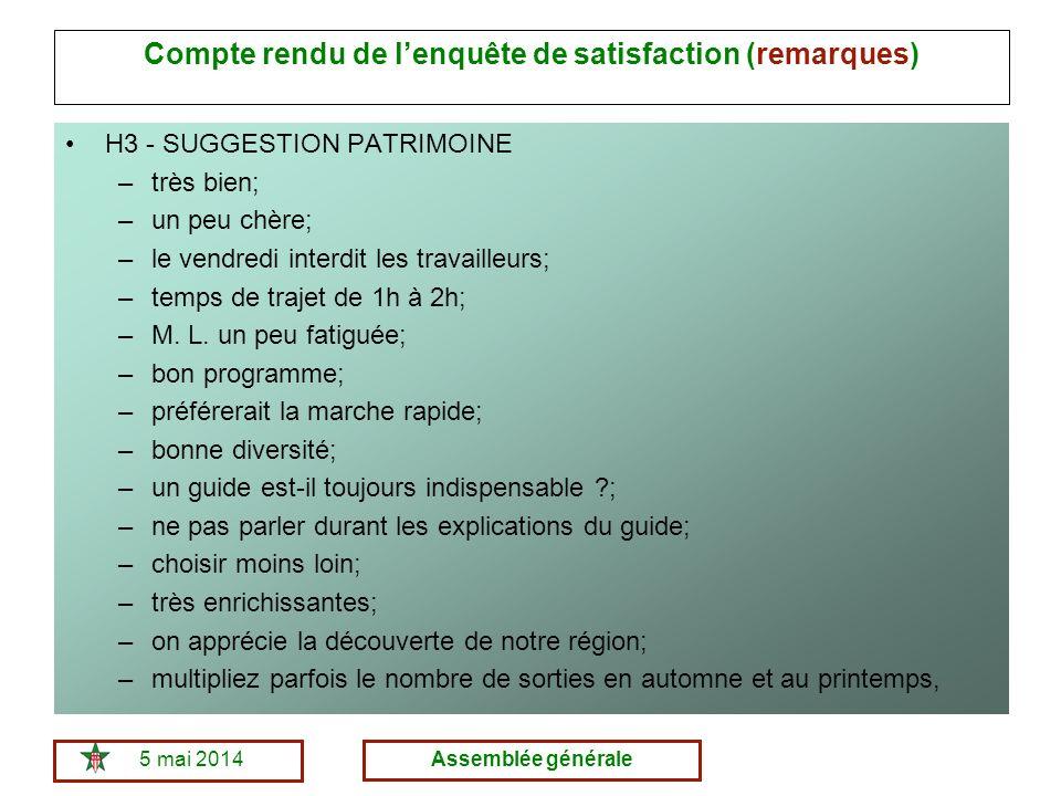 5 mai 2014Assemblée générale Compte rendu de lenquête de satisfaction (remarques) H3 - SUGGESTION PATRIMOINE –très bien; –un peu chère; –le vendredi interdit les travailleurs; –temps de trajet de 1h à 2h; –M.