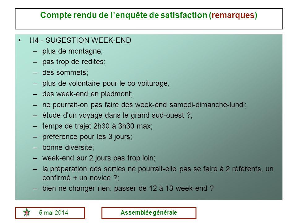 5 mai 2014Assemblée générale Compte rendu de lenquête de satisfaction (remarques) H4 - SUGESTION WEEK-END –plus de montagne; –pas trop de redites; –des sommets; –plus de volontaire pour le co-voiturage; –des week-end en piedmont; –ne pourrait-on pas faire des week-end samedi-dimanche-lundi; –étude d un voyage dans le grand sud-ouest ; –temps de trajet 2h30 à 3h30 max; –préférence pour les 3 jours; –bonne diversité; –week-end sur 2 jours pas trop loin; –la préparation des sorties ne pourrait-elle pas se faire à 2 référents, un confirmé + un novice ; –bien ne changer rien; passer de 12 à 13 week-end