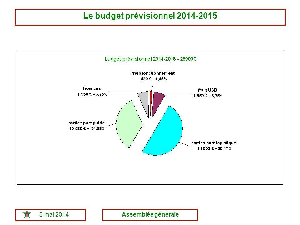 5 mai 2014Assemblée générale Le budget prévisionnel 2014-2015