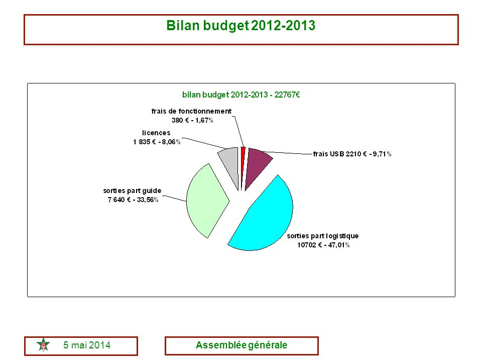 5 mai 2014Assemblée générale Bilan budget 2012-2013