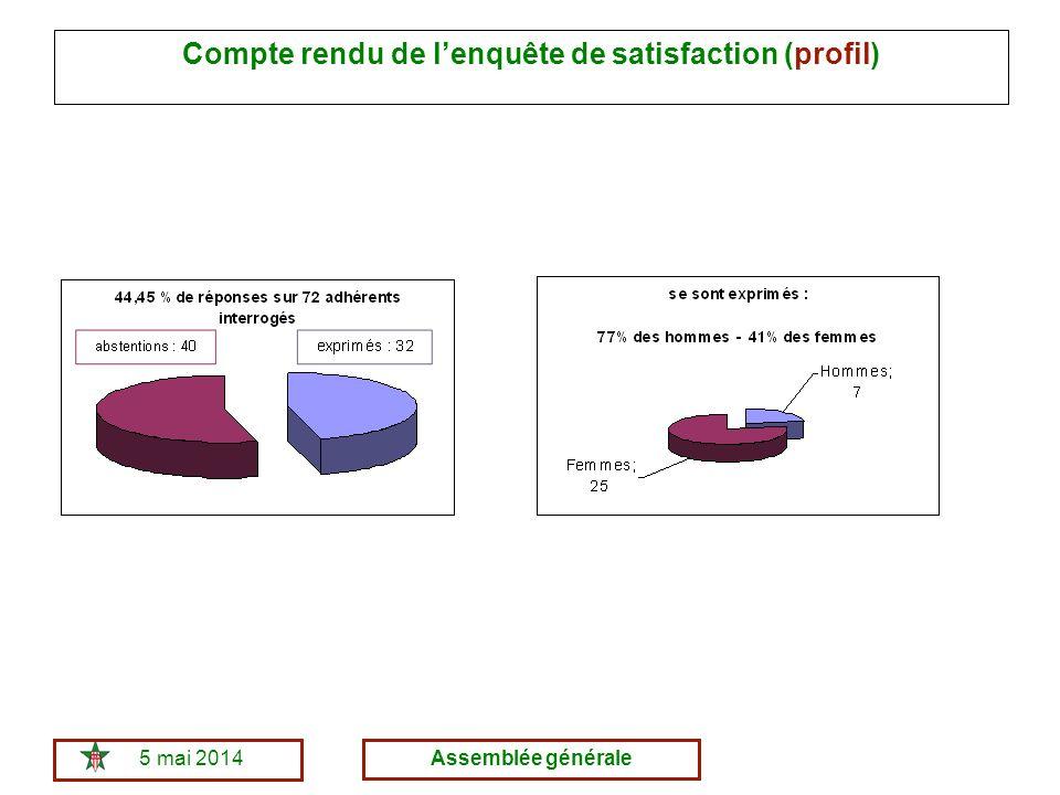 5 mai 2014Assemblée générale Compte rendu de lenquête de satisfaction (profil)