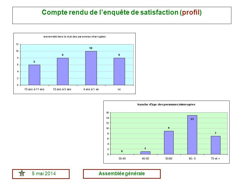 5 mai 2014Assemblée générale Compte rendu de lenquête de satisfaction