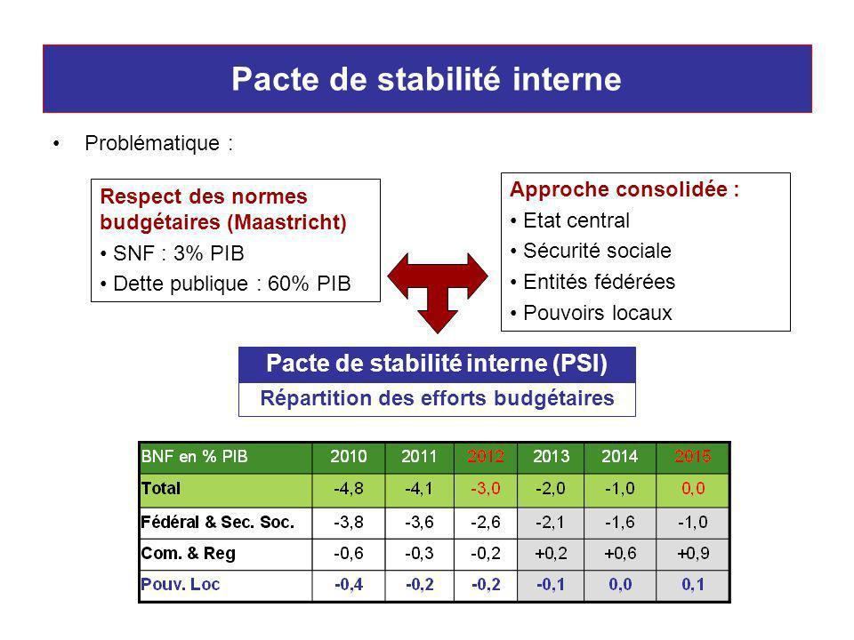 Pacte de stabilité interne Problématique : Respect des normes budgétaires (Maastricht) SNF : 3% PIB Dette publique : 60% PIB Approche consolidée : Etat central Sécurité sociale Entités fédérées Pouvoirs locaux Pacte de stabilité interne (PSI) Répartition des efforts budgétaires