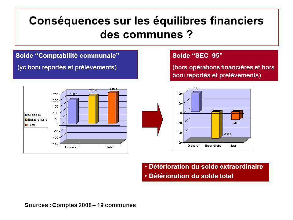 Conséquences sur les équilibres financiers des communes ? Sources : Comptes 2008 – 19 communes Détérioration du solde extraordinaire Détérioration du
