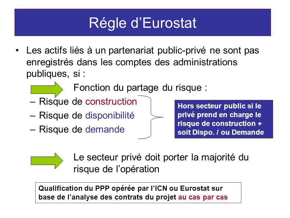 Régle dEurostat Les actifs liés à un partenariat public-privé ne sont pas enregistrés dans les comptes des administrations publiques, si : Fonction du