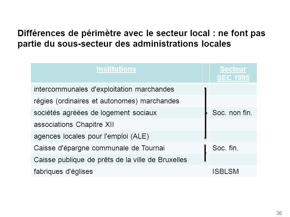 Différences de périmètre avec le secteur local : ne font pas partie du sous-secteur des administrations locales InstitutionsSecteur SEC 1995 intercomm