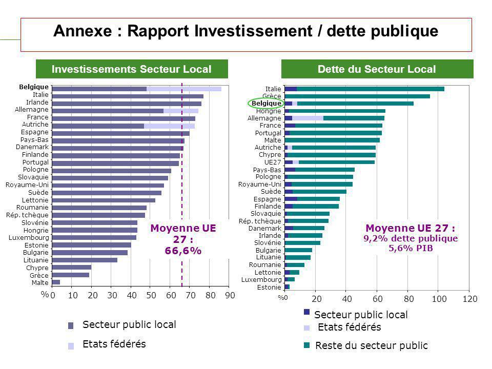 Annexe : Rapport Investissement / dette publique Secteur public local Etats fédérés 0102030405060708090 Malte Grèce Chypre Lituanie Bulgarie Estonie Luxembourg Hongrie Slovénie Rép.